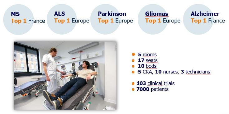 Surprising Clinical Research Institut Du Cerveau Et De La Moelle Epiniere Machost Co Dining Chair Design Ideas Machostcouk