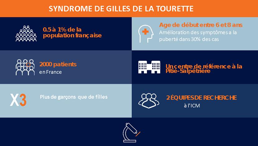 données épidémiologiques Gilles de la Tourette